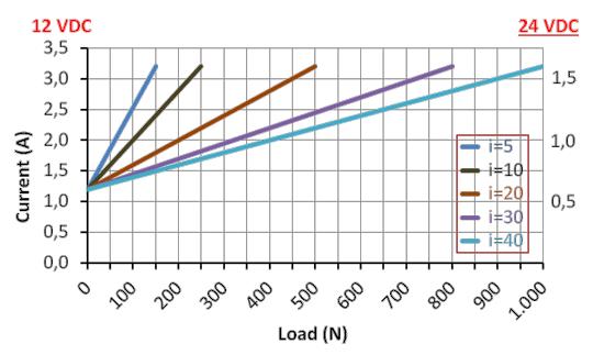 DSZY1 Kraft-Strom Leistungsdiagramm