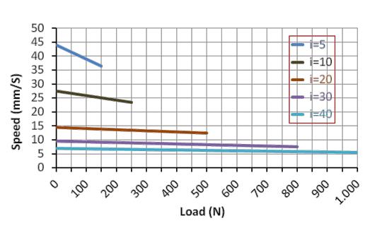 DSZY1 Kraft-Geschwindikeit Leistungsdiagramm