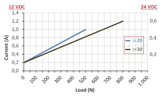 DSZY1Q Kraft-Strom Leistungsdiagramm