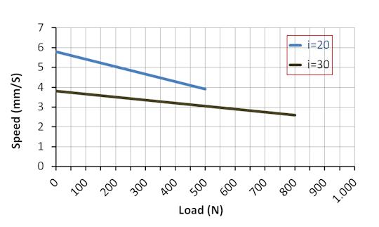 DSZY1Q Kraft-Geschwindikeit Leistungsdiagramm