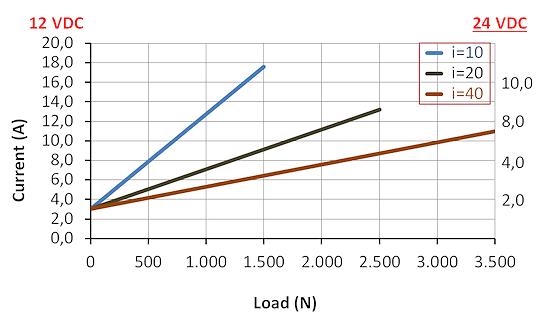 DSZY2 Kraft-Strom Leistungsdiagramm