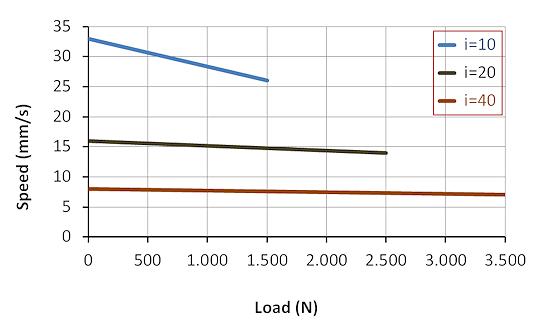 DSZY2 Kraft-Geschwindigkeit-Leistungsdiagramm