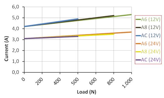 DSZY30 Kraft - Strom Leistungsdiagramm