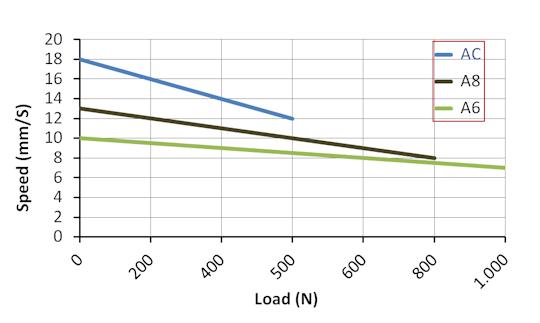 DSZY30 Kraft - Geschwindigkeit Leistungsdiagramm
