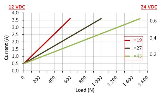 DSZY35 Kraft-Strom Leistungsdiagramm