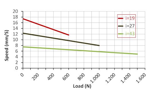 DSZY35 Kraft-Geschwindikeit Leistungsdiagramm