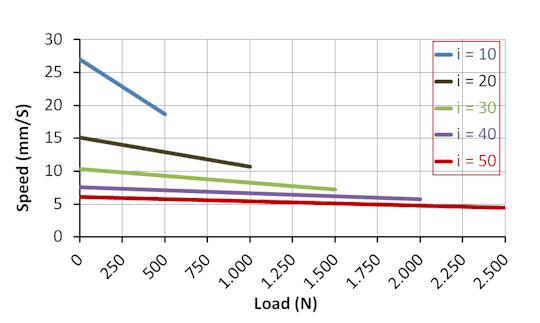 DSZY4 Kraft - Geschwindigkeit Leistungsdiagramm