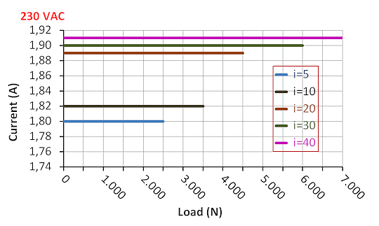 DSZY6 Kraft - Strom Leistungsdiagramm