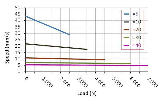 DSZY6 Kraft - Geschwindigkeit Leistungsdiagramm